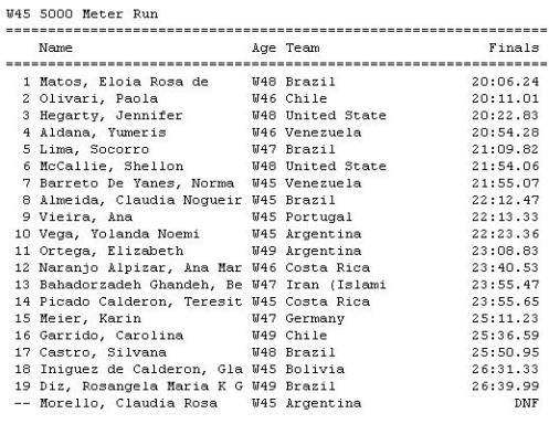 5000M mundial resultado